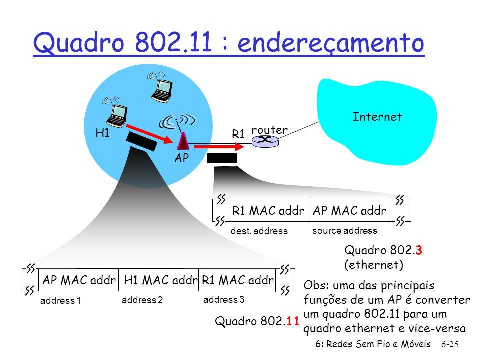 6: Redes Sem Fio e Móveis 6-25 Internet router AP H1 R1 AP MAC addr H1 MAC addr R1 MAC addr address 1 address 2 address 3 Quadro 802.11 R1 MAC addr AP