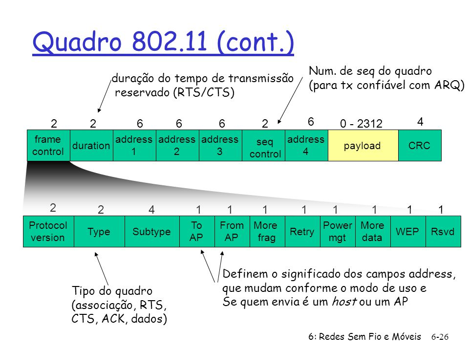 6: Redes Sem Fio e Móveis 6-26 frame control duration address 1 address 2 address 4 address 3 payloadCRC 226662 6 0 - 2312 4 seq control Type From AP Subtype To AP More frag WEP More data Power mgt RetryRsvd Protocol version 2 2411111111 Quadro 802.11 (cont.) duração do tempo de transmissão reservado (RTS/CTS) Num.