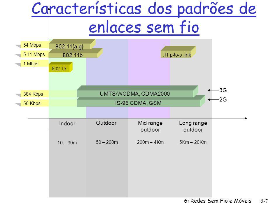 6: Redes Sem Fio e Móveis 6-7 Características dos padrões de enlaces sem fio 384 Kbps 56 Kbps 54 Mbps 5-11 Mbps 1 Mbps 802.15 802.11b 802.11{a,g} IS-9