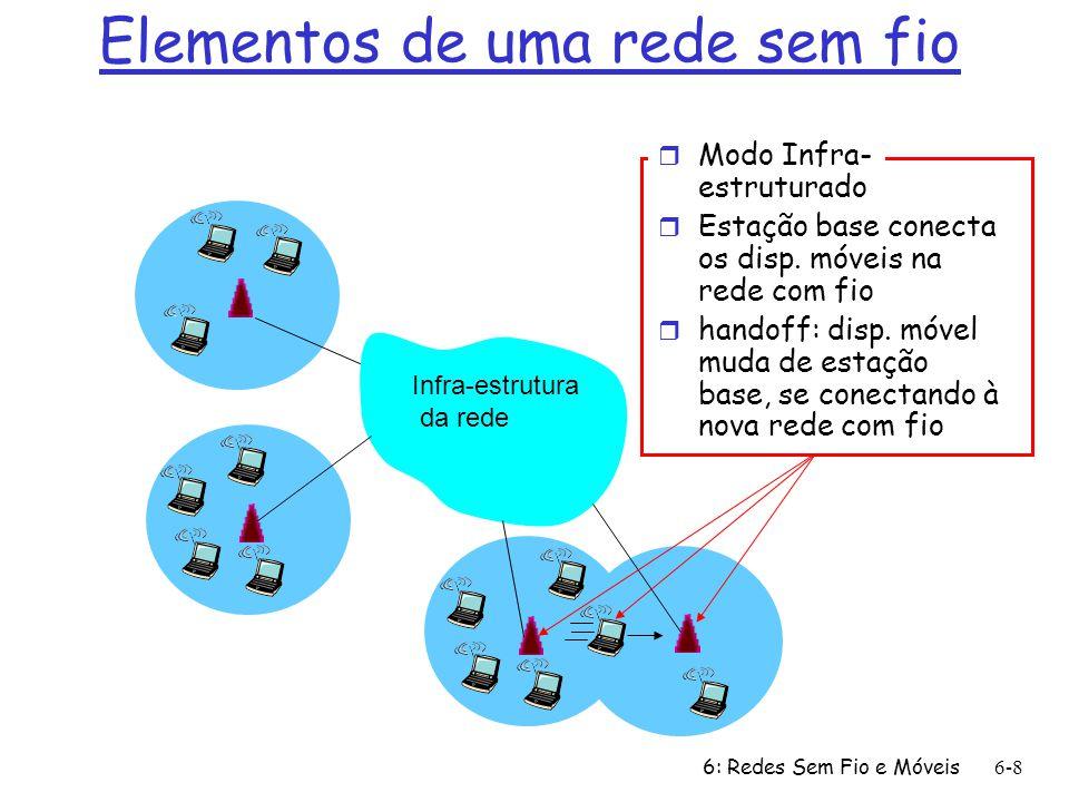 6: Redes Sem Fio e Móveis 6-8 Elementos de uma rede sem fio Infra-estrutura da rede r Modo Infra- estruturado r Estação base conecta os disp. móveis n