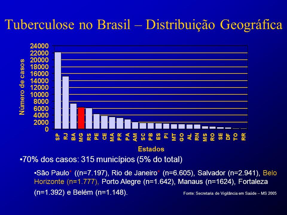 Idade mediana: 36 anos (intervalo= 1 mês a 99 anos) Faixa Etária (anos)Número de casosTaxa de Incidência (100.000 hab.) 0-41.5859,7 5-98755,3 10-197.68621,8 20-3942.519 98,8 40-5928.82790,7 >=6010.98075,5 Total (Brasil)92.47248,4 TB no Brasil - Características Demográficas Fonte: Secretaria de Vigilância em Saúde – MS 2005