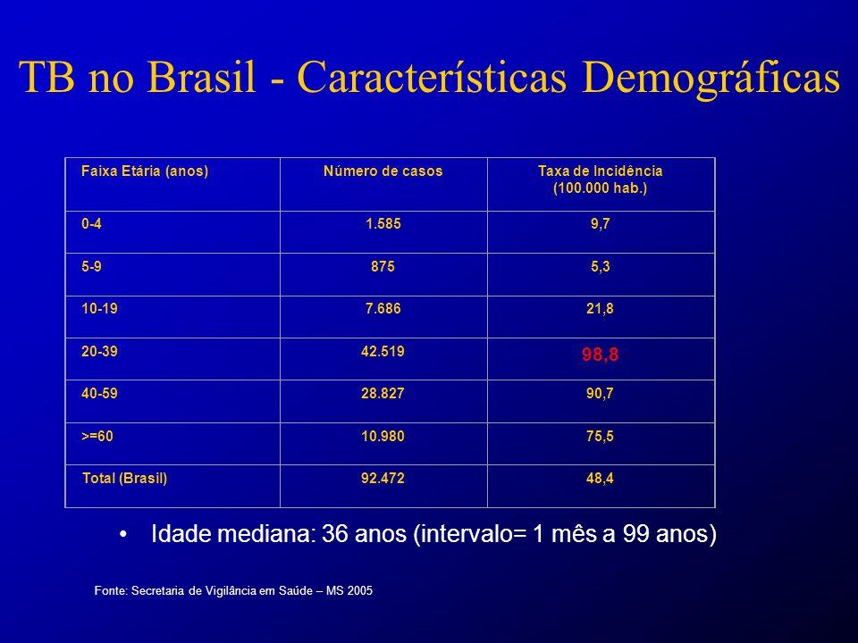 TB no Brasil - Características Demográficas - 2004 Fonte: Secretaria de Vigilância em Saúde – MS 2005