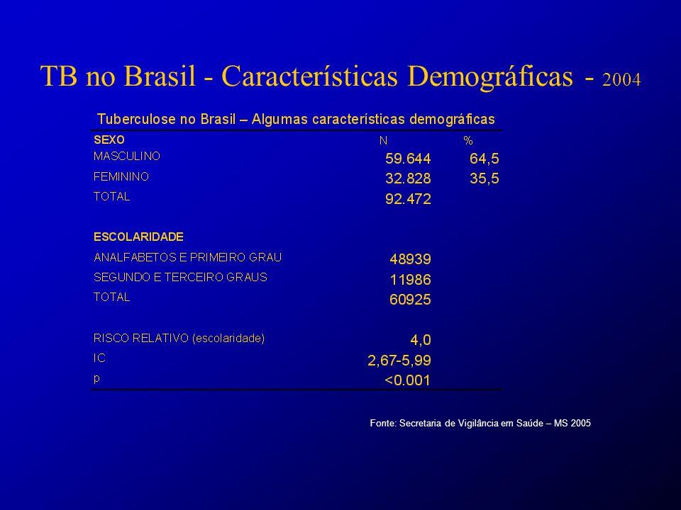 Sucesso de tratamento: 71% TB no Brasil - Resultado de Tratamento Fonte: Secretaria de Vigilância em Saúde – MS 2005