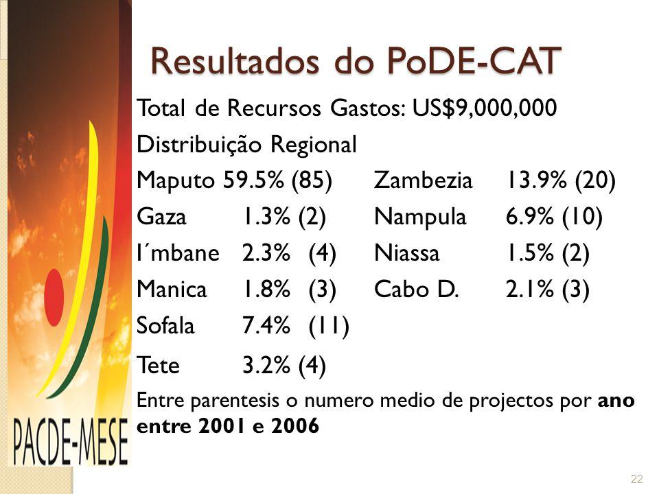Resultados do PoDE-CAT Resultados do PoDE-CAT Total de Recursos Gastos: US$9,000,000 Distribuição Regional Maputo 59.5% (85)Zambezia13.9% (20) Gaza 1.