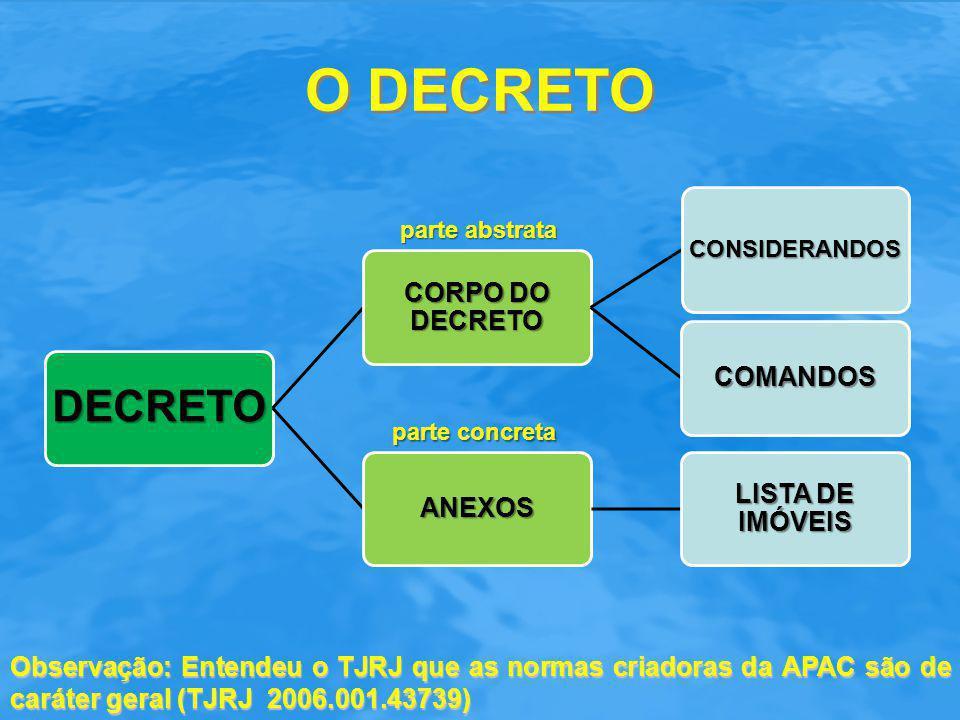 O DECRETO DECRETO CORPO DO DECRETO CONSIDERANDOS COMANDOS ANEXOS LISTA DE IMÓVEIS parte abstrata parte concreta Observação: Entendeu o TJRJ que as nor