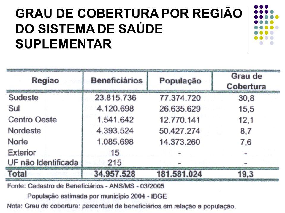 GRAU DE COBERTURA POR REGIÃO DO SISTEMA DE SAÚDE SUPLEMENTAR