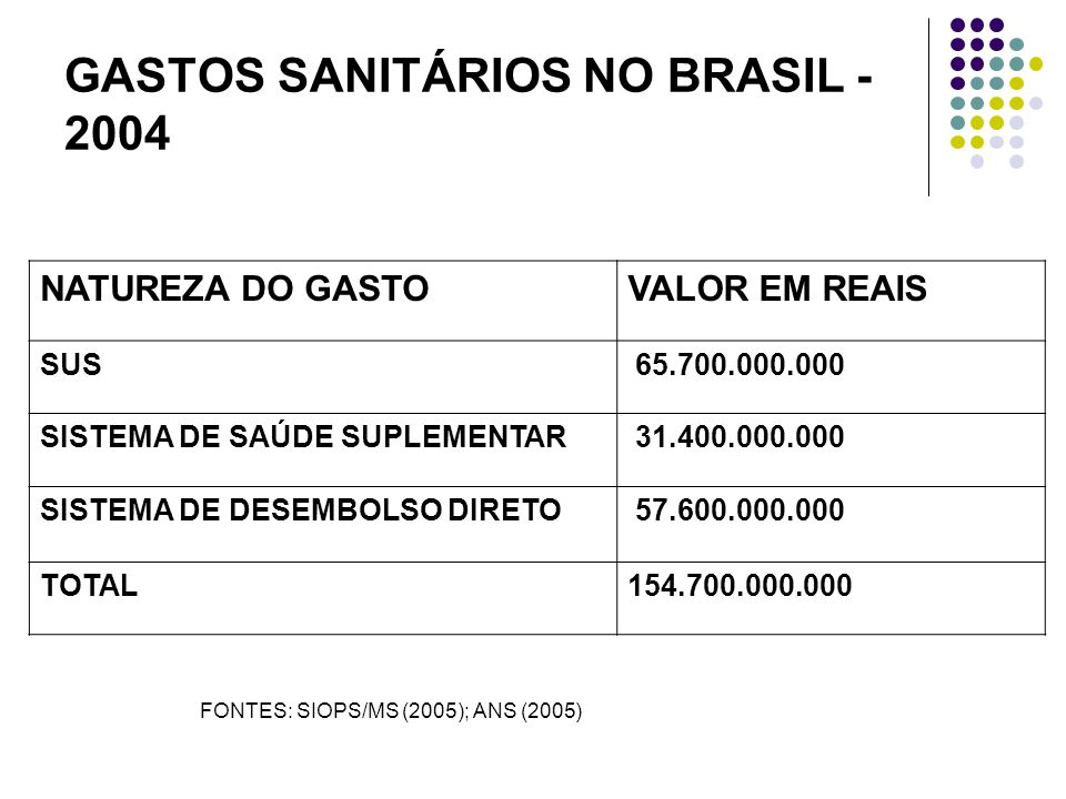 NATUREZA DO GASTOVALOR EM REAIS SUS 65.700.000.000 SISTEMA DE SAÚDE SUPLEMENTAR 31.400.000.000 SISTEMA DE DESEMBOLSO DIRETO 57.600.000.000 TOTAL154.700.000.000 GASTOS SANITÁRIOS NO BRASIL - 2004 FONTES: SIOPS/MS (2005); ANS (2005)