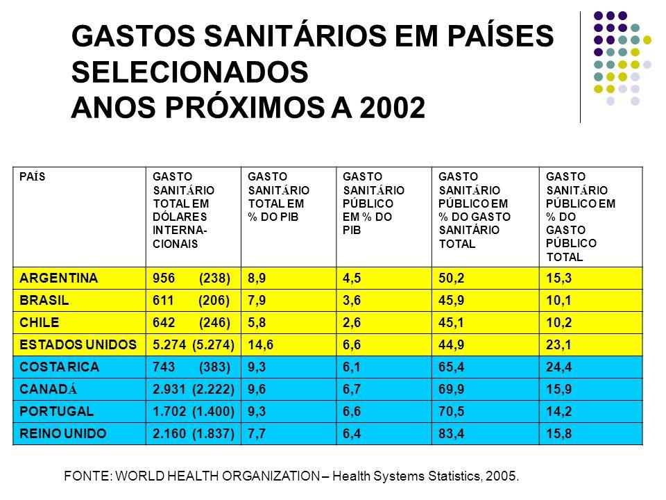 PA Í SGASTO SANIT Á RIO TOTAL EM DÓLARES INTERNA- CIONAIS GASTO SANIT Á RIO TOTAL EM % DO PIB GASTO SANIT Á RIO PÚBLICO EM % DO PIB GASTO SANIT Á RIO PÚBLICO EM % DO GASTO SANITÁRIO TOTAL GASTO SANIT Á RIO PÚBLICO EM % DO GASTO PÚBLICO TOTAL ARGENTINA956 (238)8,94,550,215,3 BRASIL611 (206)7,93,645,910,1 CHILE642 (246)5,82,645,110,2 ESTADOS UNIDOS5.274 (5.274)14,66,644,923,1 COSTA RICA743 (383)9,36,165,424,4 CANAD Á 2.931 (2.222)9,66,769,915,9 PORTUGAL1.702 (1.400)9,36,670,514,2 REINO UNIDO2.160 (1.837)7,76,483,415,8 FONTE: WORLD HEALTH ORGANIZATION – Health Systems Statistics, 2005.