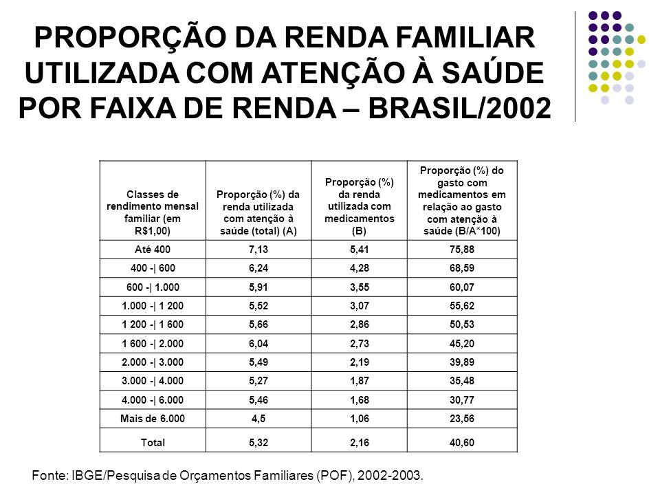 PROPORÇÃO DA RENDA FAMILIAR UTILIZADA COM ATENÇÃO À SAÚDE POR FAIXA DE RENDA – BRASIL/2002 Classes de rendimento mensal familiar (em R$1,00) Proporção (%) da renda utilizada com atenção à saúde (total) (A) Proporção (%) da renda utilizada com medicamentos (B) Proporção (%) do gasto com medicamentos em relação ao gasto com atenção à saúde (B/A*100) Até 4007,135,4175,88 400 -| 6006,244,2868,59 600 -| 1.0005,913,5560,07 1.000 -| 1 2005,523,0755,62 1 200 -| 1 6005,662,8650,53 1 600 -| 2.0006,042,7345,20 2.000 -| 3.0005,492,1939,89 3.000 -| 4.0005,271,8735,48 4.000 -| 6.0005,461,6830,77 Mais de 6.0004,51,0623,56 Total5,322,1640,60 Fonte: IBGE/Pesquisa de Orçamentos Familiares (POF), 2002-2003.