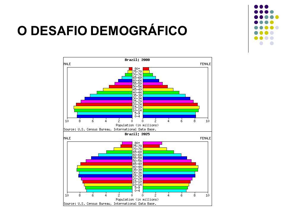 O DESAFIO DEMOGRÁFICO