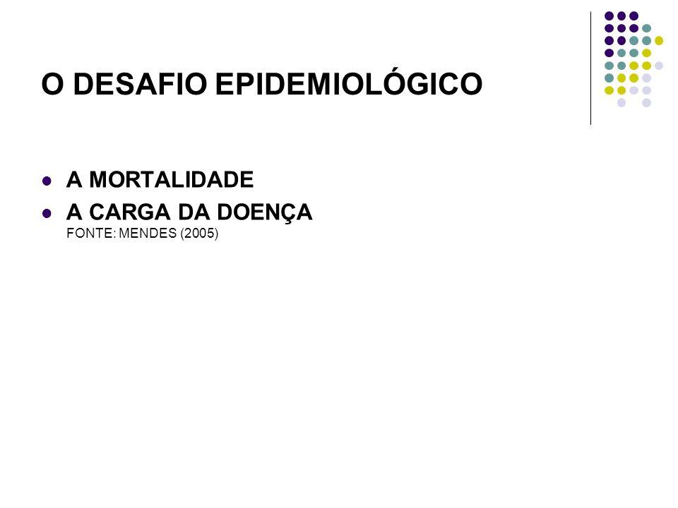 O DESAFIO EPIDEMIOLÓGICO A MORTALIDADE A CARGA DA DOENÇA FONTE: MENDES (2005)
