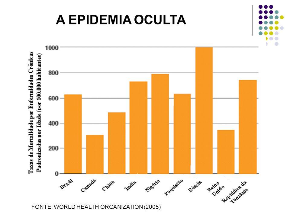A EPIDEMIA OCULTA FONTE: WORLD HEALTH ORGANIZATION (2005)