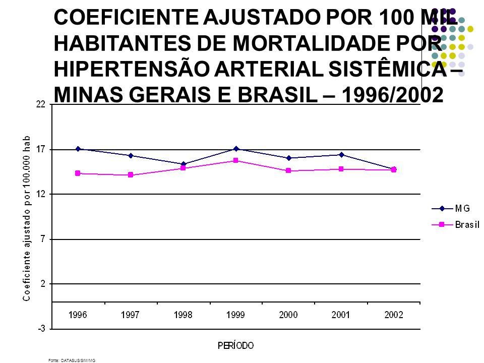 Fonte: DATASUS/SIM/MG COEFICIENTE AJUSTADO POR 100 MIL HABITANTES DE MORTALIDADE POR HIPERTENSÃO ARTERIAL SISTÊMICA – MINAS GERAIS E BRASIL – 1996/2002