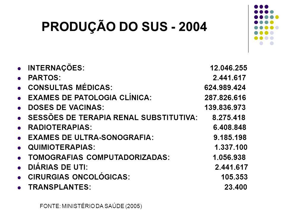 FONTE:MINISTÉRIO DA SAÚDE/DAB/2005 NÚMERO DE EQUIPES DE PSF SUS 1994/2005
