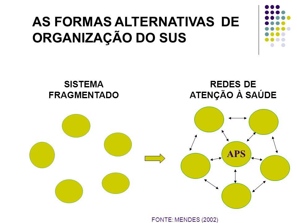 AS FORMAS ALTERNATIVAS DE ORGANIZAÇÃO DO SUS SISTEMA FRAGMENTADO REDES DE ATENÇÃO À SAÚDE APS FONTE: MENDES (2002)