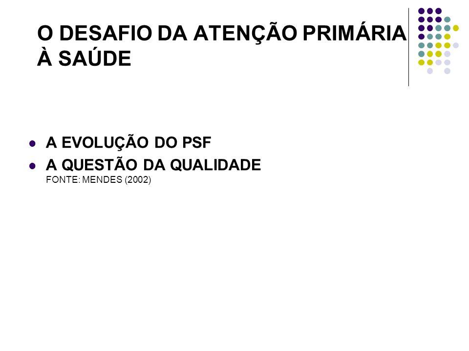 O DESAFIO DA ATENÇÃO PRIMÁRIA À SAÚDE A EVOLUÇÃO DO PSF A QUESTÃO DA QUALIDADE FONTE: MENDES (2002)