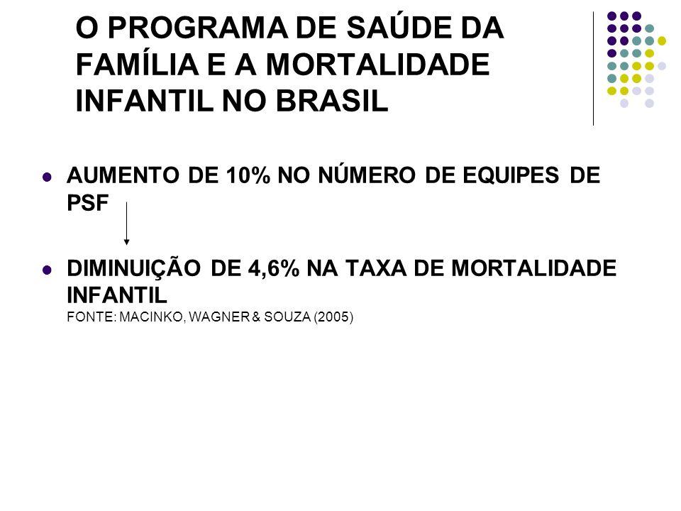 O PROGRAMA DE SAÚDE DA FAMÍLIA E A MORTALIDADE INFANTIL NO BRASIL AUMENTO DE 10% NO NÚMERO DE EQUIPES DE PSF DIMINUIÇÃO DE 4,6% NA TAXA DE MORTALIDADE INFANTIL FONTE: MACINKO, WAGNER & SOUZA (2005)
