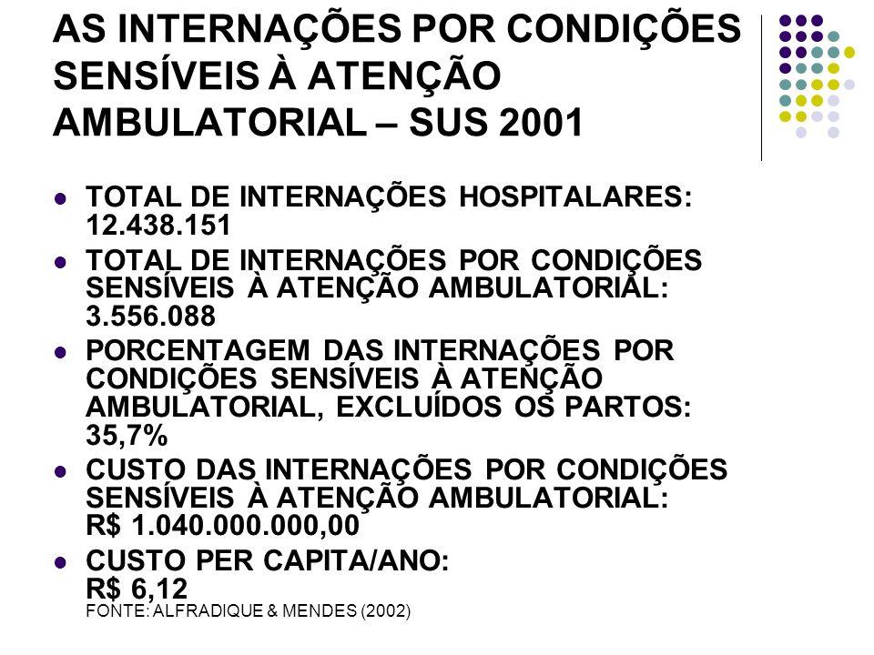 AS INTERNAÇÕES POR CONDIÇÕES SENSÍVEIS À ATENÇÃO AMBULATORIAL – SUS 2001 TOTAL DE INTERNAÇÕES HOSPITALARES: 12.438.151 TOTAL DE INTERNAÇÕES POR CONDIÇÕES SENSÍVEIS À ATENÇÃO AMBULATORIAL: 3.556.088 PORCENTAGEM DAS INTERNAÇÕES POR CONDIÇÕES SENSÍVEIS À ATENÇÃO AMBULATORIAL, EXCLUÍDOS OS PARTOS: 35,7% CUSTO DAS INTERNAÇÕES POR CONDIÇÕES SENSÍVEIS À ATENÇÃO AMBULATORIAL: R$ 1.040.000.000,00 CUSTO PER CAPITA/ANO: R$ 6,12 FONTE: ALFRADIQUE & MENDES (2002)