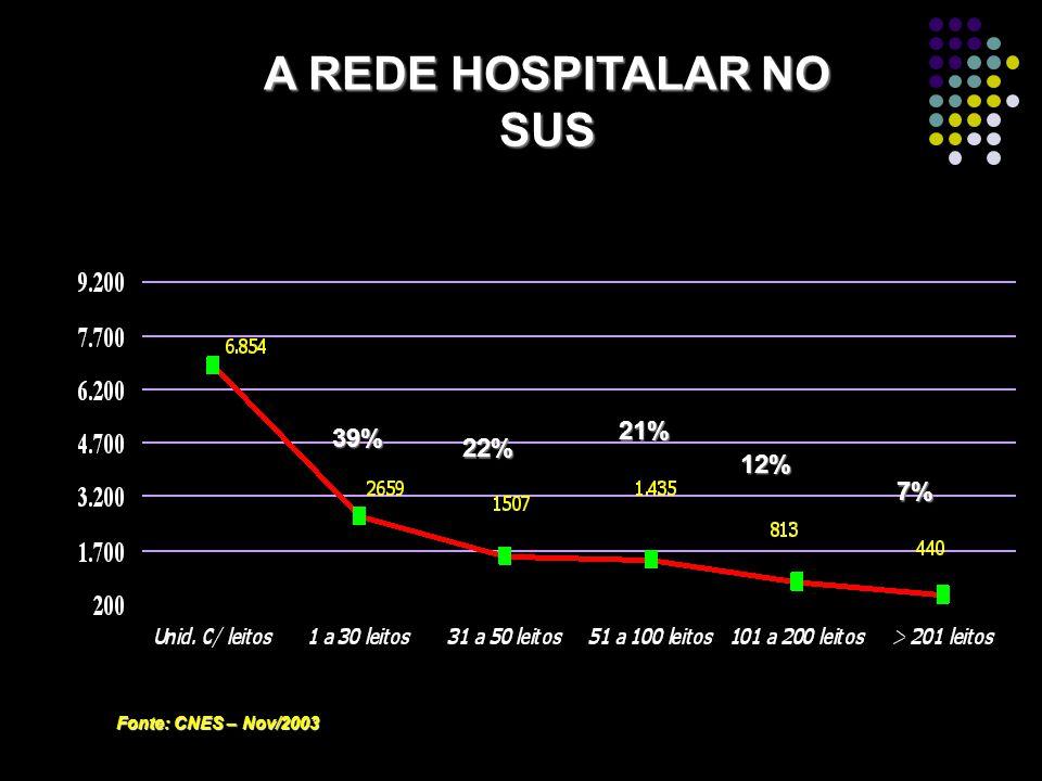 A REDE HOSPITALAR NO SUS 39% 22% 21% 12% 7% Fonte: CNES – Nov/2003