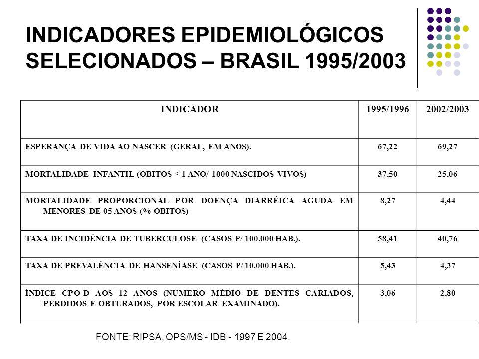INDICADOR1995/19962002/2003 ESPERANÇA DE VIDA AO NASCER (GERAL, EM ANOS).67,2269,27 MORTALIDADE INFANTIL (ÓBITOS < 1 ANO/ 1000 NASCIDOS VIVOS)37,5025,06 MORTALIDADE PROPORCIONAL POR DOENÇA DIARRÉICA AGUDA EM MENORES DE 05 ANOS (% ÓBITOS) 8,274,44 TAXA DE INCIDÊNCIA DE TUBERCULOSE (CASOS P/ 100.000 HAB.).58,4140,76 TAXA DE PREVALÊNCIA DE HANSENÍASE (CASOS P/ 10.000 HAB.).5,434,37 ÍNDICE CPO-D AOS 12 ANOS (NÚMERO MÉDIO DE DENTES CARIADOS, PERDIDOS E OBTURADOS, POR ESCOLAR EXAMINADO).
