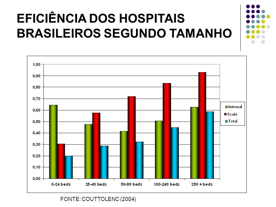 EFICIÊNCIA DOS HOSPITAIS BRASILEIROS SEGUNDO TAMANHO FONTE: COUTTOLENC (2004)