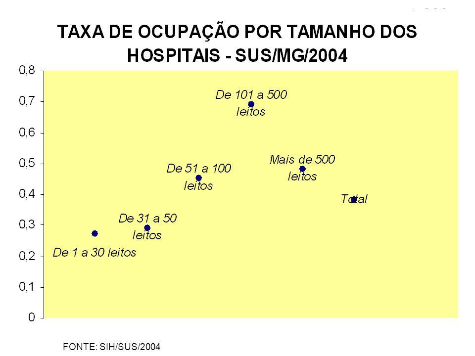 Fonte:SIH/2004 FONTE: SIH/SUS/2004