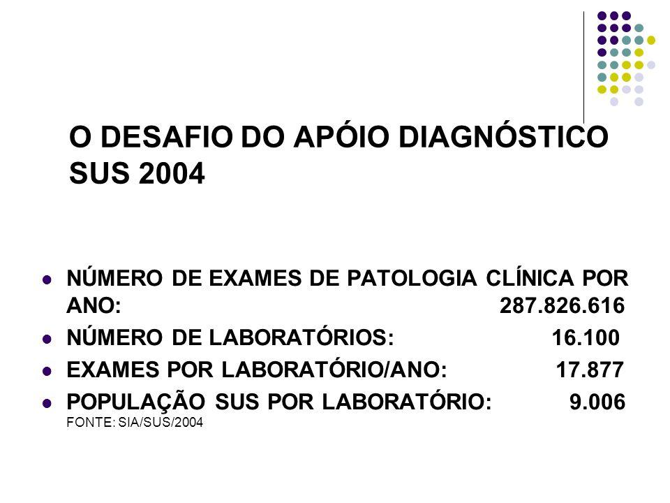 O DESAFIO DO APÓIO DIAGNÓSTICO SUS 2004 NÚMERO DE EXAMES DE PATOLOGIA CLÍNICA POR ANO: 287.826.616 NÚMERO DE LABORATÓRIOS: 16.100 EXAMES POR LABORATÓRIO/ANO: 17.877 POPULAÇÃO SUS POR LABORATÓRIO: 9.006 FONTE: SIA/SUS/2004 FONTE: SIA/SUS/GISA/SR/SESMG (2006)