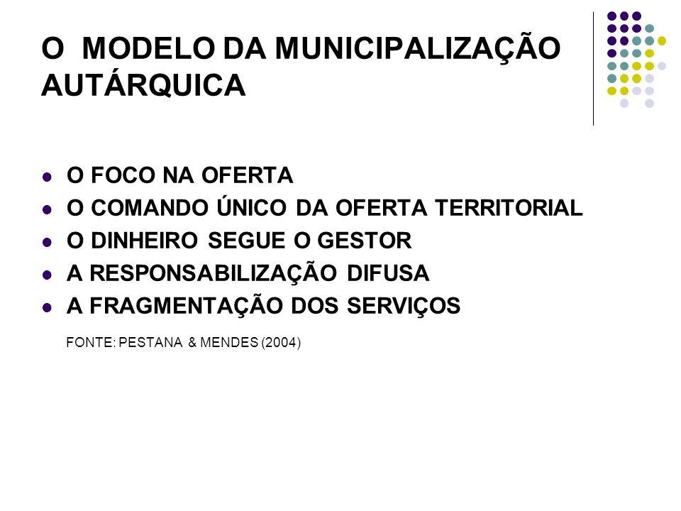 O MODELO DA MUNICIPALIZAÇÃO AUTÁRQUICA O FOCO NA OFERTA O COMANDO ÚNICO DA OFERTA TERRITORIAL O DINHEIRO SEGUE O GESTOR A RESPONSABILIZAÇÃO DIFUSA A FRAGMENTAÇÃO DOS SERVIÇOS FONTE: PESTANA & MENDES (2004)
