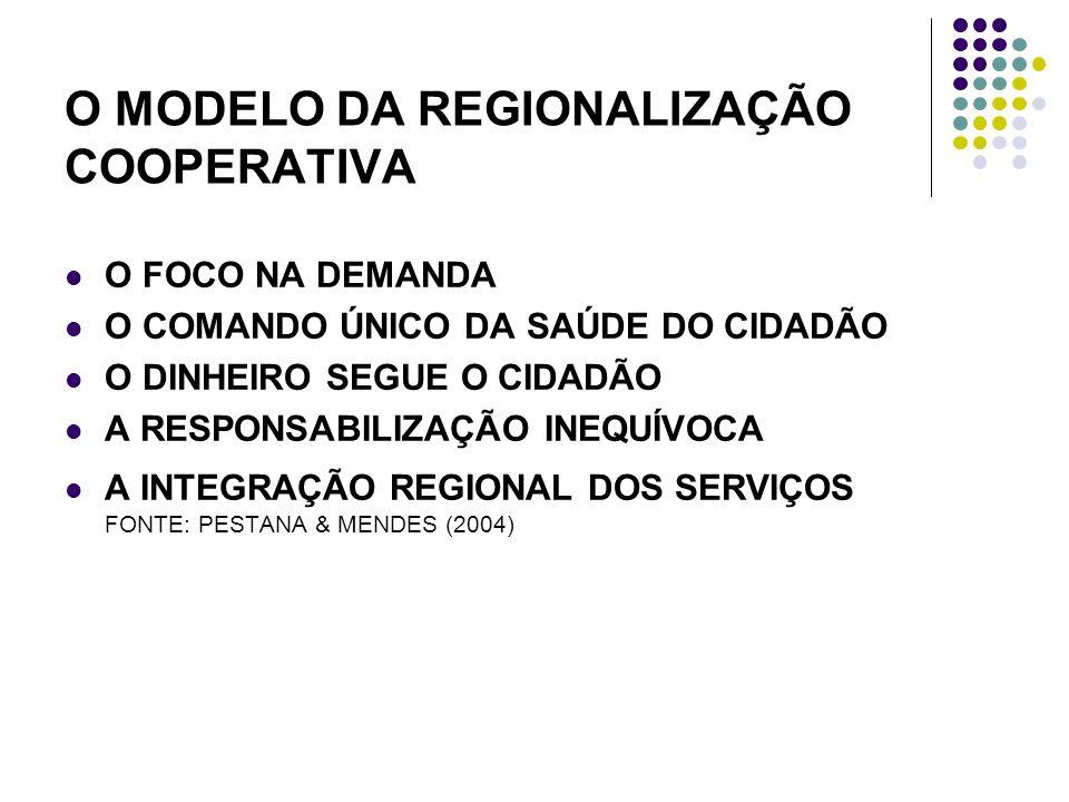 O MODELO DA REGIONALIZAÇÃO COOPERATIVA O FOCO NA DEMANDA O COMANDO ÚNICO DA SAÚDE DO CIDADÃO O DINHEIRO SEGUE O CIDADÃO A RESPONSABILIZAÇÃO INEQUÍVOCA A INTEGRAÇÃO REGIONAL DOS SERVIÇOS FONTE: PESTANA & MENDES (2004)