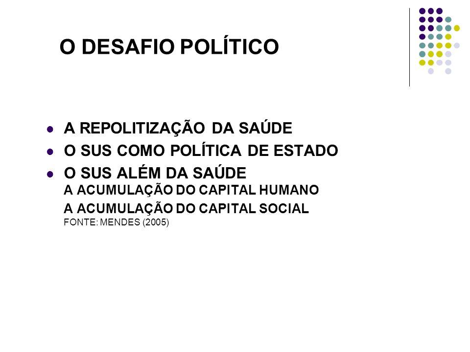 O DESAFIO POLÍTICO A REPOLITIZAÇÃO DA SAÚDE O SUS COMO POLÍTICA DE ESTADO O SUS ALÉM DA SAÚDE A ACUMULAÇÃO DO CAPITAL HUMANO A ACUMULAÇÃO DO CAPITAL SOCIAL FONTE: MENDES (2005)