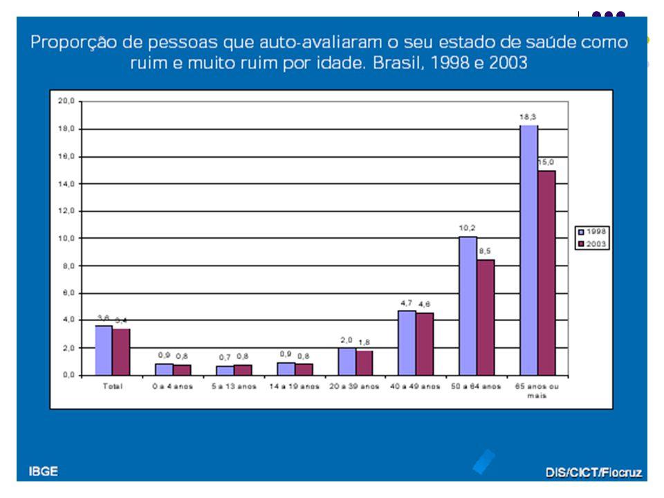 GRUPOSTAXA POR MIL HABITANTES % INFECCIOSAS, PARASITÁRIAS E DESNUTRIÇÃO 34 14,8 CAUSAS EXTERNAS 19 10,2 CONDIÇÕES MATERNAS E PERINATAIS 21 8,8 OUTRAS DOENÇAS NÃO TRANSMISSÍVEIS 124 66,2 TOTAL 232 100,0 A CARGA DA DOENÇA NO BRASIL POR GRUPOS DE CAUSAS - 1988 FONTE:SCHRAMM et alii ( 2004)