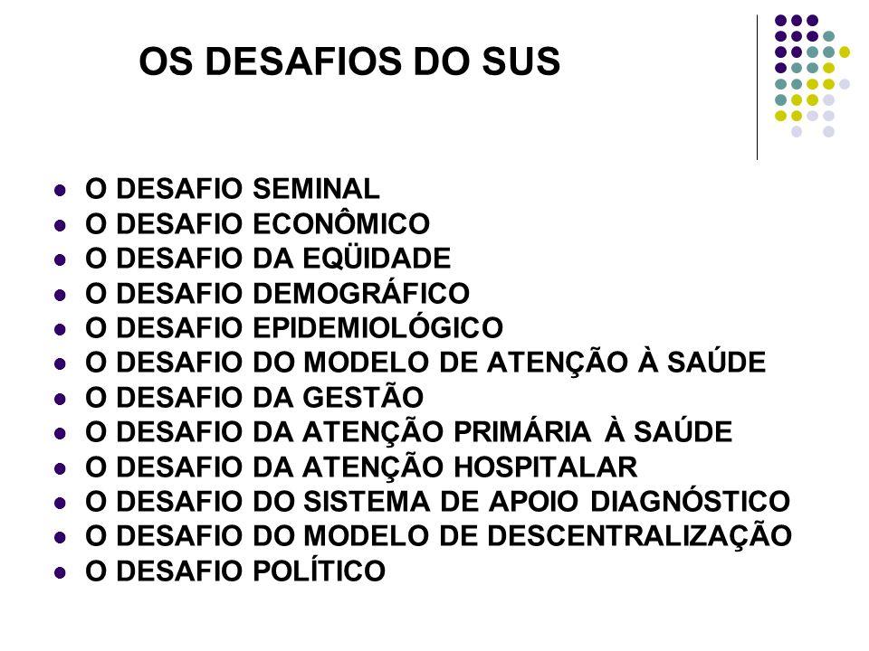 OS DESAFIOS DO SUS O DESAFIO SEMINAL O DESAFIO ECONÔMICO O DESAFIO DA EQÜIDADE O DESAFIO DEMOGRÁFICO O DESAFIO EPIDEMIOLÓGICO O DESAFIO DO MODELO DE ATENÇÃO À SAÚDE O DESAFIO DA GESTÃO O DESAFIO DA ATENÇÃO PRIMÁRIA À SAÚDE O DESAFIO DA ATENÇÃO HOSPITALAR O DESAFIO DO SISTEMA DE APOIO DIAGNÓSTICO O DESAFIO DO MODELO DE DESCENTRALIZAÇÃO O DESAFIO POLÍTICO