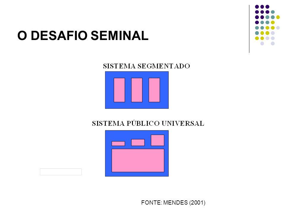 SISTEMA SEGMENTADO NO BRASIL SUS SISTEMA DE SAÚDE SUPLEMENTAR SISTEMA DE DESEMBOLSO DIRETO FONTE: MENDES (2001)
