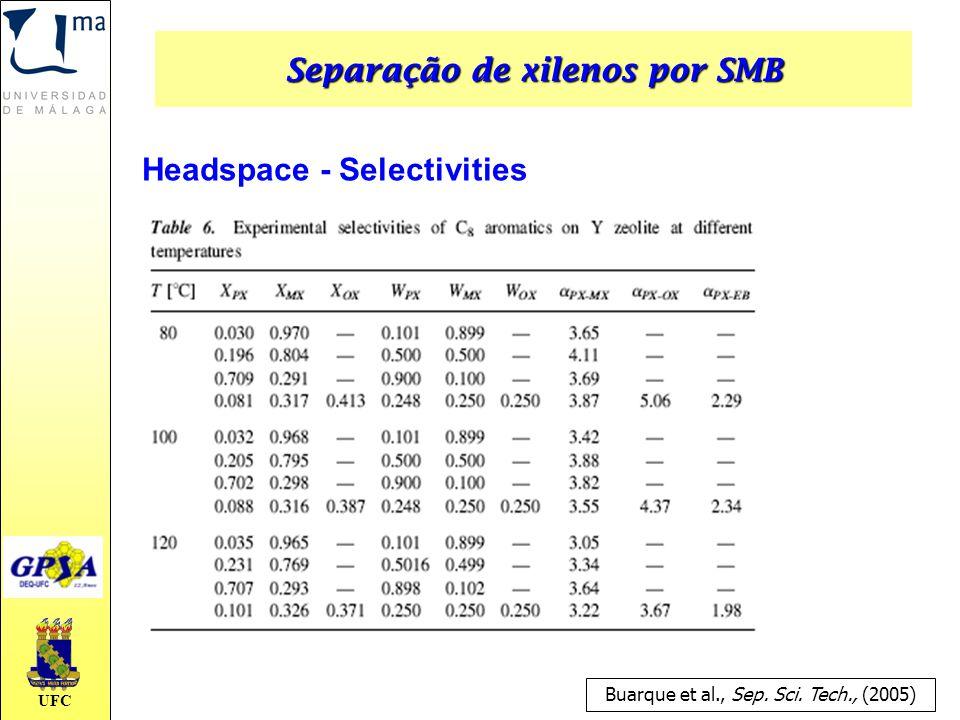 UFC Headspace - Selectivities Buarque et al., Sep. Sci. Tech., (2005) Separação de xilenos por SMB