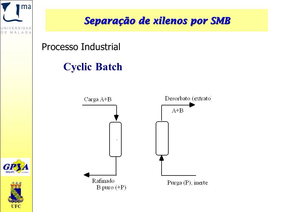 UFC Processo Industrial Cyclic Batch Separação de xilenos por SMB