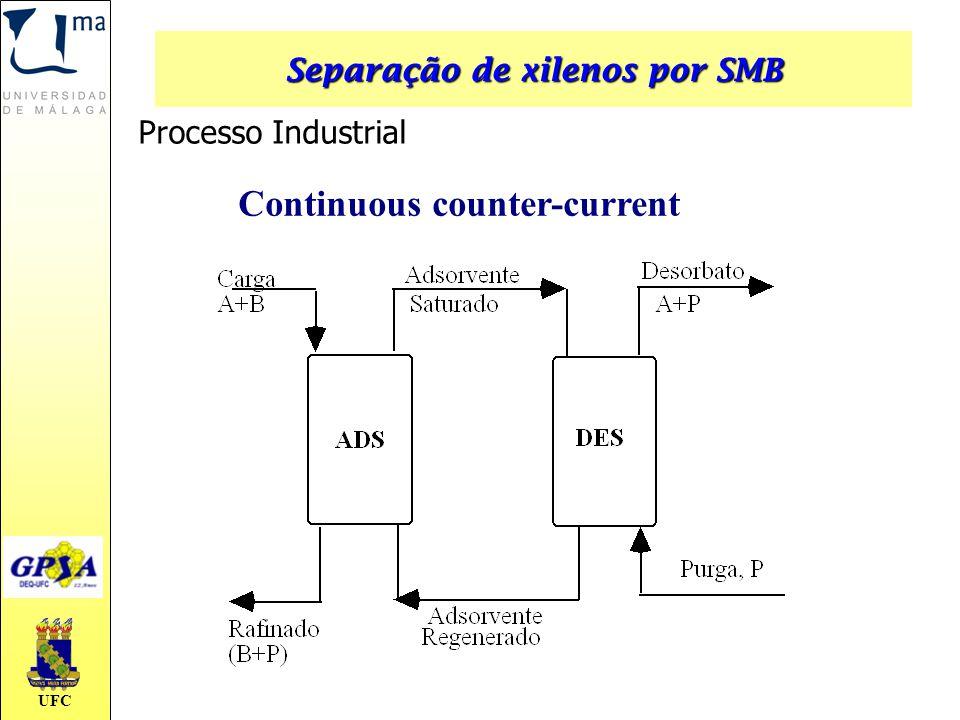 UFC Continuous counter-current Processo Industrial Separação de xilenos por SMB