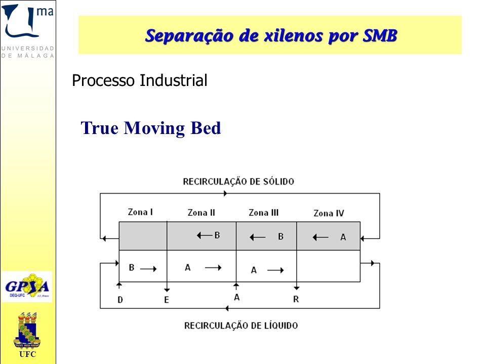 UFC True Moving Bed Processo Industrial Separação de xilenos por SMB