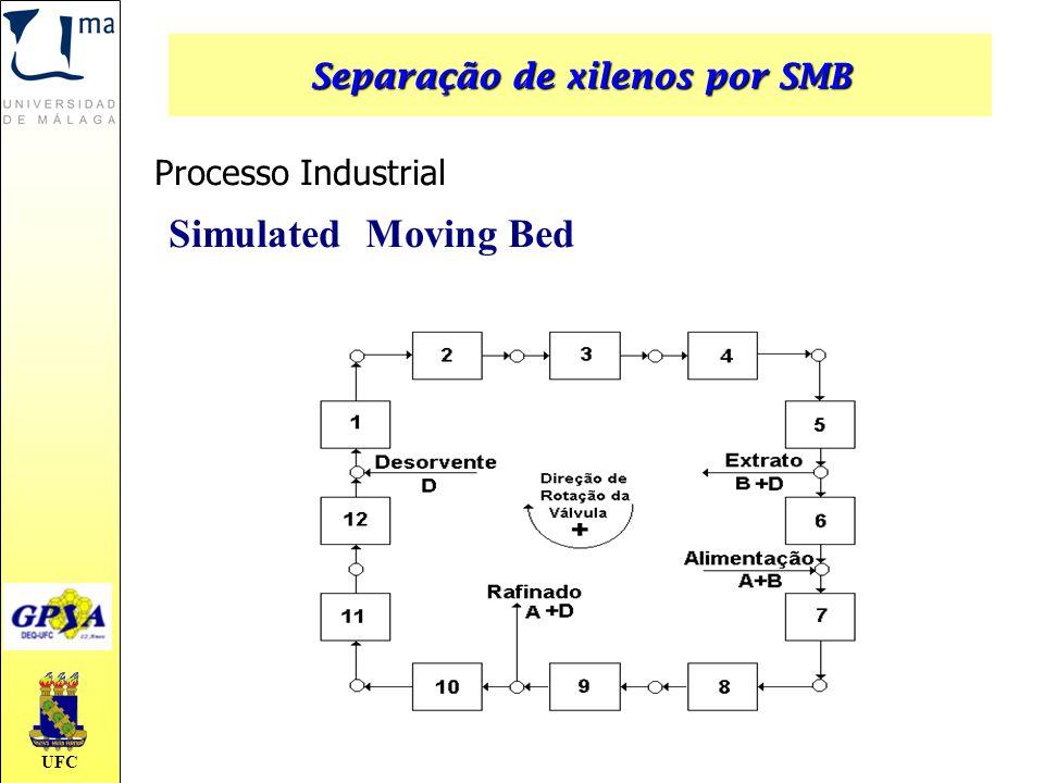 UFC Simulated Moving Bed Processo Industrial Separação de xilenos por SMB