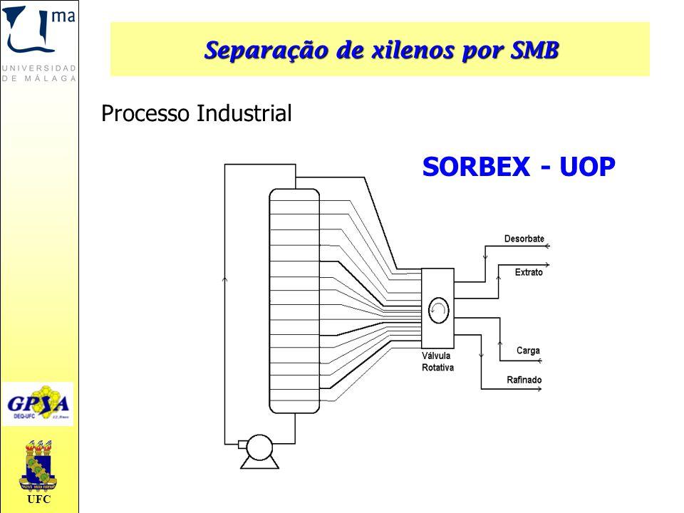 UFC SORBEX - UOP Processo Industrial Separação de xilenos por SMB