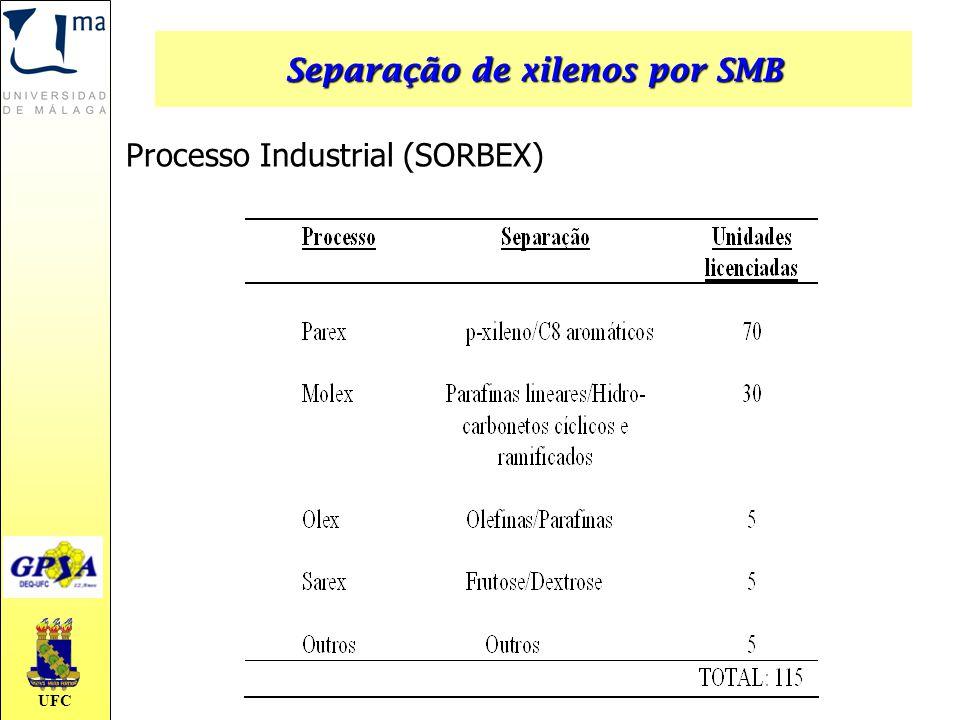 UFC Processo Industrial (SORBEX) Separação de xilenos por SMB