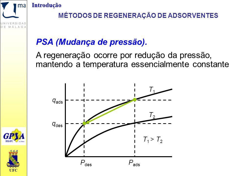 UFC PSA (Mudança de pressão). A regeneração ocorre por redução da pressão, mantendo a temperatura essencialmente constante P des P ads q ads q des T1T