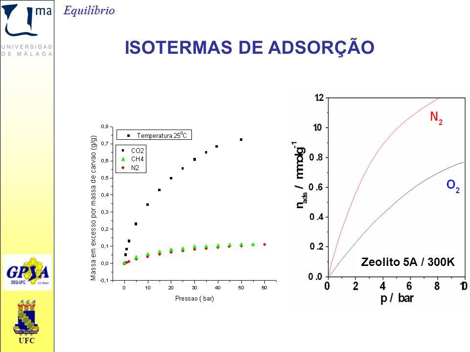 UFC ISOTERMAS DE ADSORÇÃO Zeolito 5A / 300KEquilíbrio