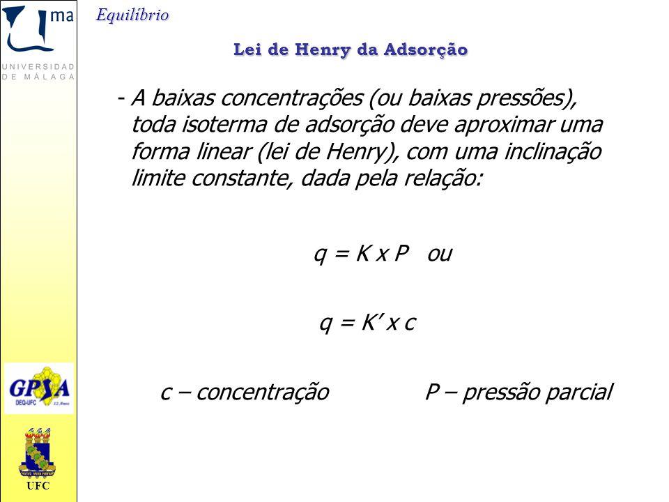 UFC Lei de Henry da Adsorção -A baixas concentrações (ou baixas pressões), toda isoterma de adsorção deve aproximar uma forma linear (lei de Henry), c