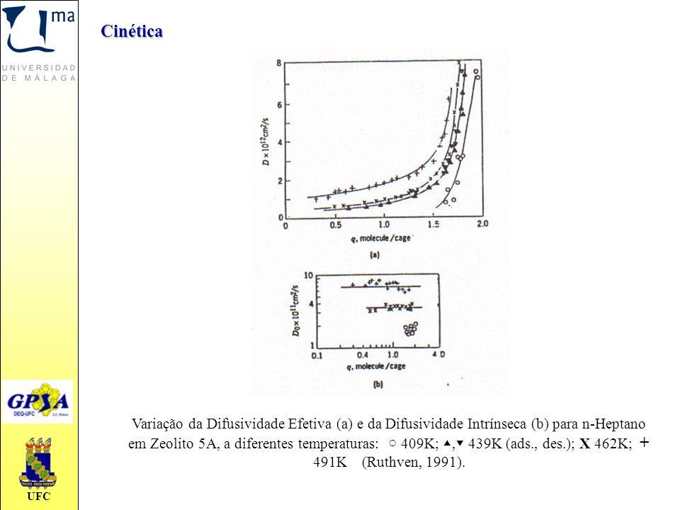 Cinética Variação da Difusividade Efetiva (a) e da Difusividade Intrínseca (b) para n-Heptano em Zeolito 5A, a diferentes temperaturas: ○ 409K; ▲, ▼ 4