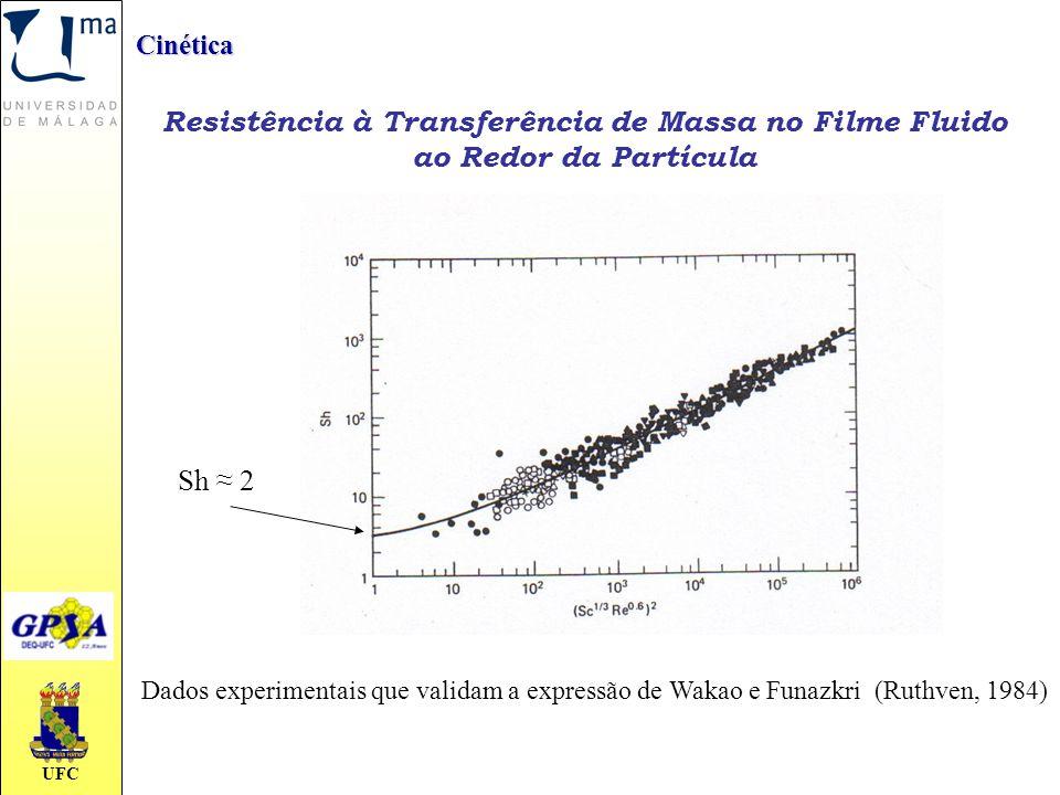 UFC Cinética Resistência à Transferência de Massa no Filme Fluido ao Redor da Partícula Dados experimentais que validam a expressão de Wakao e Funazkr