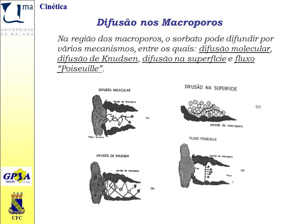 UFCCinética Difusão nos Macroporos Na região dos macroporos, o sorbato pode difundir por vários mecanismos, entre os quais: difusão molecular, difusão