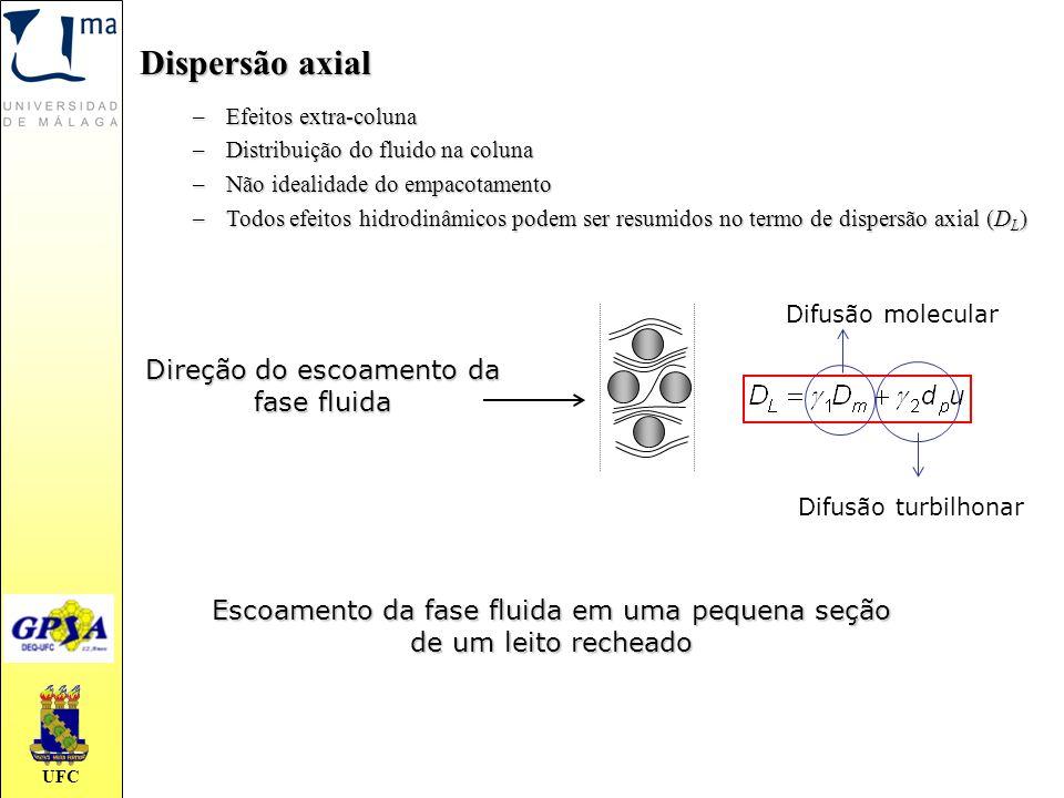 UFC Dispersão axial –Efeitos extra-coluna –Distribuição do fluido na coluna –Não idealidade do empacotamento –Todos efeitos hidrodinâmicos podem ser r
