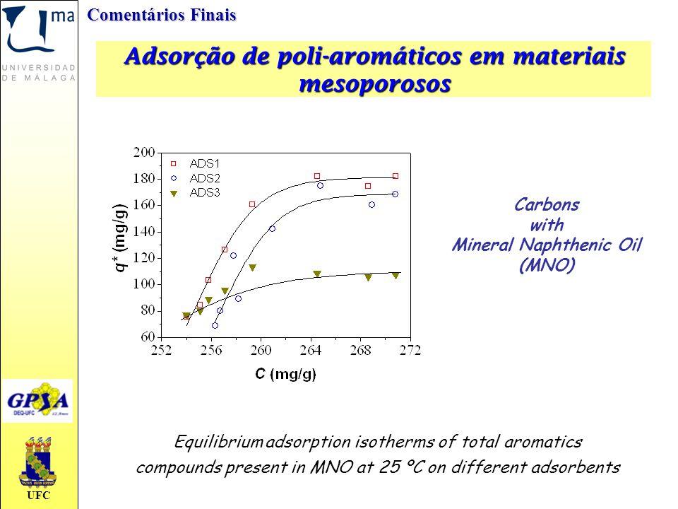 UFC Adsorção de poli-aromáticos em materiais mesoporosos Comentários Finais Equilibrium adsorption isotherms of total aromatics compounds present in M