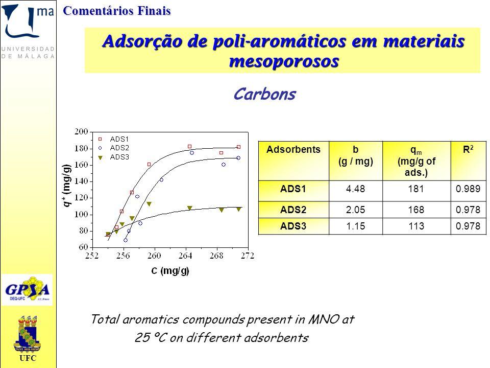 UFC Adsorção de poli-aromáticos em materiais mesoporosos Comentários Finais Total aromatics compounds present in MNO at 25 ºC on different adsorbents