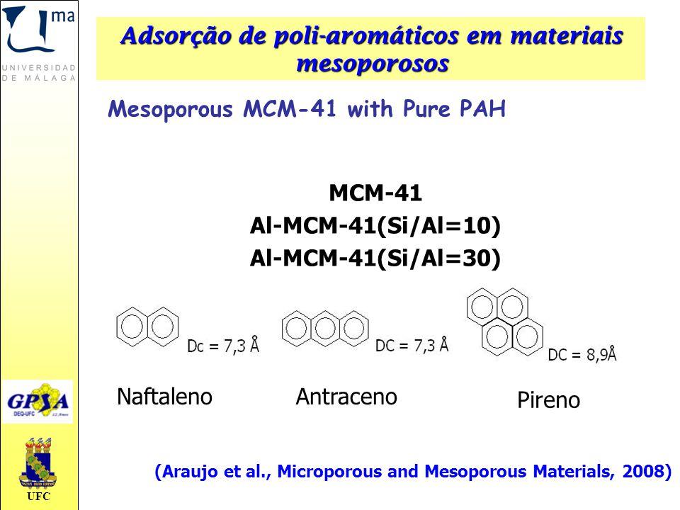 UFC MCM-41 Al-MCM-41(Si/Al=10) Al-MCM-41(Si/Al=30) NaftalenoAntraceno Pireno (Araujo et al., Microporous and Mesoporous Materials, 2008) Adsorção de p
